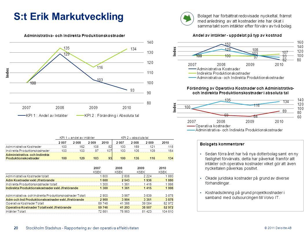 © 2011 Deloitte AB KPI 1 – andel av intäkterKPI 2 – absoluta tal 2 0072 0082 00920102 0072 0082 0092010 Administrativa Kostnader100 15210882 100159121