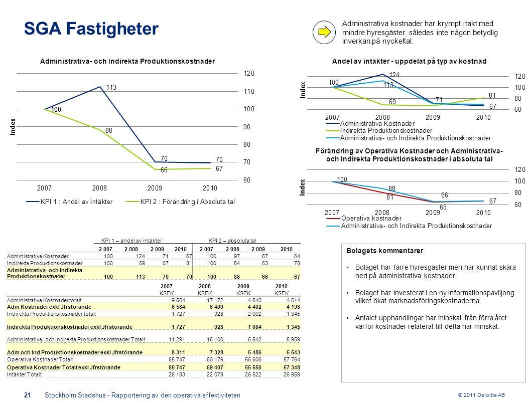 © 2011 Deloitte AB KPI 1 – andel av intäkterKPI 2 – absoluta tal 2 0072 0082 00920102 0072 0082 0092010 Administrativa Kostnader100 1247167 1009767 64 Indirekta Produktionskostnader100 696781 1005463 78 Administrativa- och Indirekta Produktionskostnader100 11370 1008866 67 21Stockholm Stadshus - Rapportering av den operativa effektiviteten SGA Fastigheter Bolagets kommentarer Bolaget har färre hyresgäster men har kunnat skära ned på administrativa kostnader.