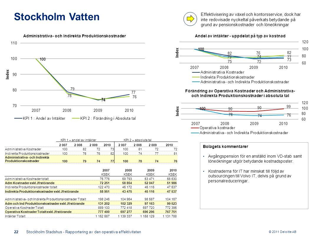 © 2011 Deloitte AB Bolagets kommentarer Avgångspension för en anställd inom VD-stab samt löneökningar utgör betydande kostnadsposter. Kostnaderna för