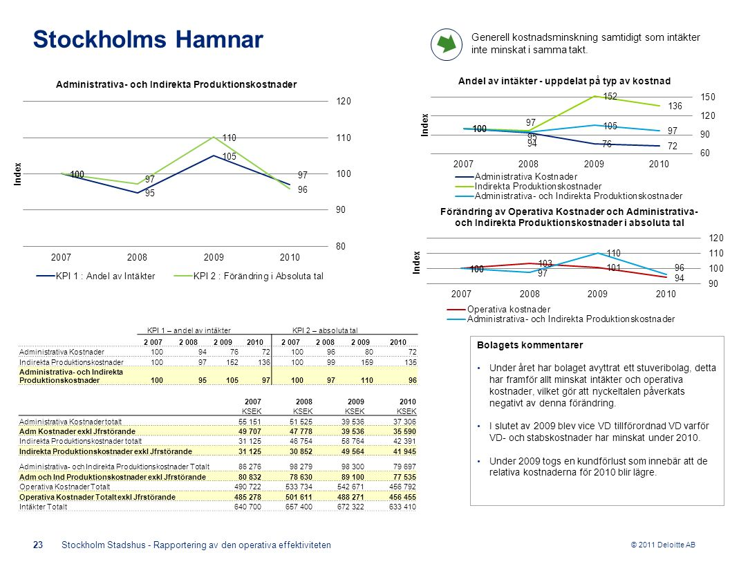 © 2011 Deloitte AB Bolagets kommentarer Under året har bolaget avyttrat ett stuveribolag, detta har framför allt minskat intäkter och operativa kostnader, vilket gör att nyckeltalen påverkats negativt av denna förändring.