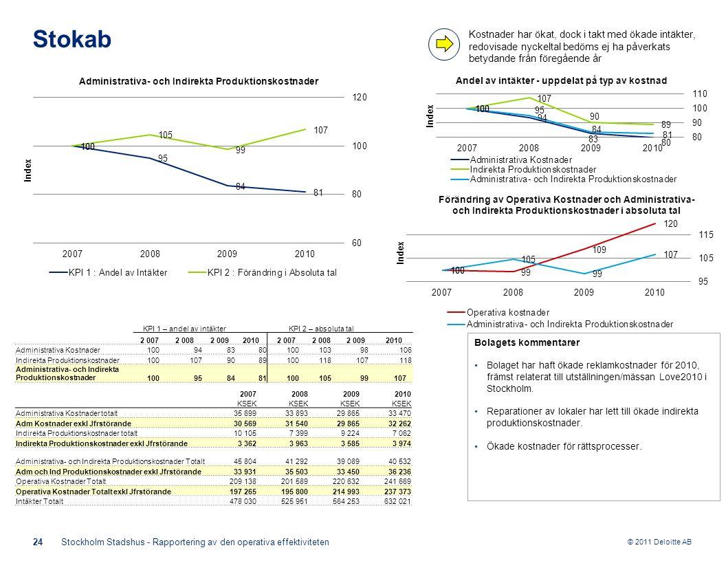 © 2011 Deloitte AB Bolagets kommentarer Bolaget har haft ökade reklamkostnader för 2010, främst relaterat till utställningen/mässan Love2010 i Stockho