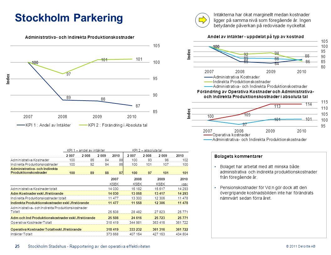 © 2011 Deloitte AB Bolagets kommentarer Bolaget har arbetat med att minska både administrativa och indirekta produktionskostnader från föregående år.