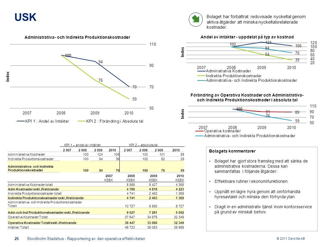 © 2011 Deloitte AB KPI 1 – andel av intäkterKPI 2 – absoluta tal 2 0072 0082 00920102 0072 0082 0092010 Administrativa Kostnader 100124106 10010188 Indirekta Produktionskostnader 1006435 1005229 Administrativa- och Indirekta Produktionskostnader 1009470 1007659 Bolagets kommentarer Bolaget har gjort stora framsteg med att sänka de administrativa kostnaderna.