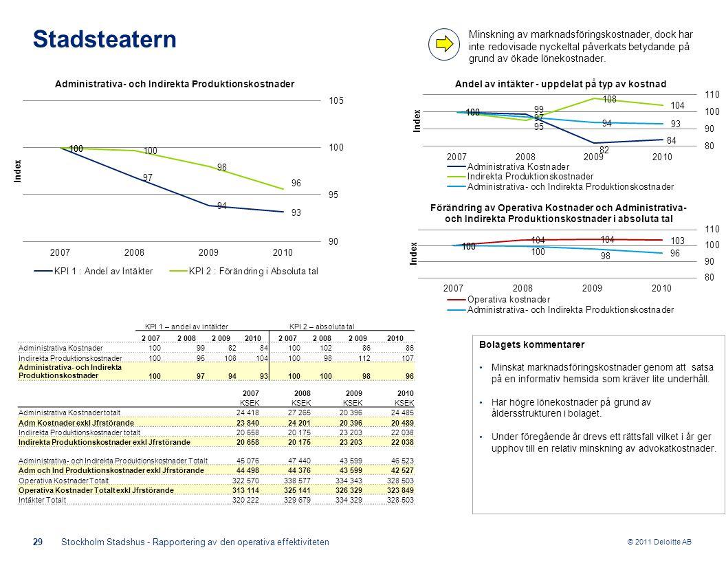 © 2011 Deloitte AB Bolagets kommentarer Minskat marknadsföringskostnader genom att satsa på en informativ hemsida som kräver lite underhåll. Har högre