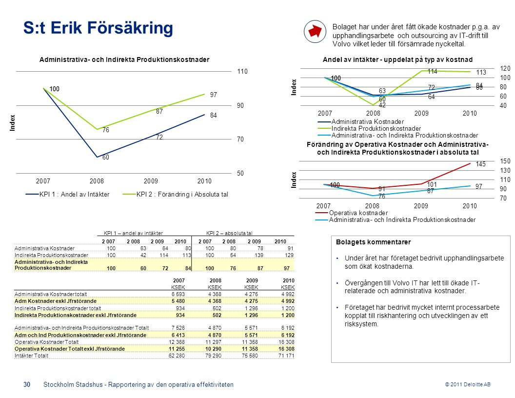 © 2011 Deloitte AB Bolagets kommentarer Under året har företaget bedrivit upphandlingsarbete som ökat kostnaderna. Övergången till Volvo IT har lett t