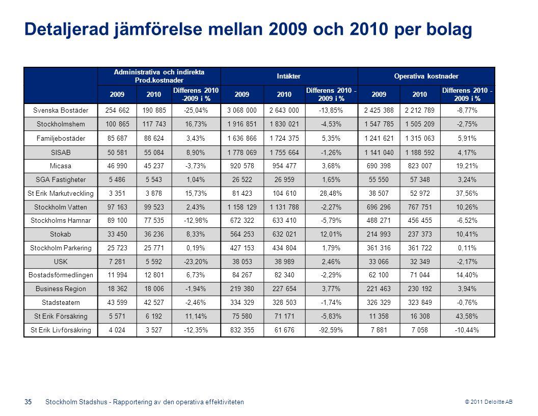 © 2011 Deloitte AB 35Stockholm Stadshus - Rapportering av den operativa effektiviteten Detaljerad jämförelse mellan 2009 och 2010 per bolag Administrativa och indirekta Prod.kostnader IntäkterOperativa kostnader 20092010 Differens 2010 -2009 i % 20092010 Differens 2010 - 2009 i % 20092010 Differens 2010 - 2009 i % Svenska Bostäder254 662190 885-25,04%3 068 0002 643 000-13,85%2 425 3882 212 789-8,77% Stockholmshem100 865117 74316,73%1 916 8511 830 021-4,53%1 547 7851 505 209-2,75% Familjebostäder85 68788 6243,43%1 636 8661 724 3755,35%1 241 6211 315 0635,91% SISAB50 58155 0848,90%1 778 0691 755 664-1,26%1 141 0401 188 5924,17% Micasa46 99045 237-3,73%920 578954 4773,68%690 398823 00719,21% SGA Fastigheter5 4865 5431,04%26 52226 9591,65%55 55057 3483,24% St Erik Markutveckling3 3513 87815,73%81 423104 61028,48%38 50752 97237,56% Stockholm Vatten97 16399 5232,43%1 158 1291 131 788-2,27%696 296767 75110,26% Stockholms Hamnar89 10077 535-12,98%672 322633 410-5,79%488 271456 455-6,52% Stokab33 45036 2368,33%564 253632 02112,01%214 993237 37310,41% Stockholm Parkering25 72325 7710,19%427 153434 8041,79%361 316361 7220,11% USK7 2815 592-23,20%38 05338 9892,46%33 06632 349-2,17% Bostadsförmedlingen11 99412 8016,73%84 26782 340-2,29%62 10071 04414,40% Business Region18 36218 006-1,94%219 380227 6543,77%221 463230 1923,94% Stadsteatern43 59942 527-2,46%334 329328 503-1,74%326 329323 849-0,76% St Erik Försäkring5 5716 19211,14%75 58071 171-5,83%11 35816 30843,58% St Erik Livförsäkring4 0243 527-12,35%832 35561 676-92,59%7 8817 058-10,44%