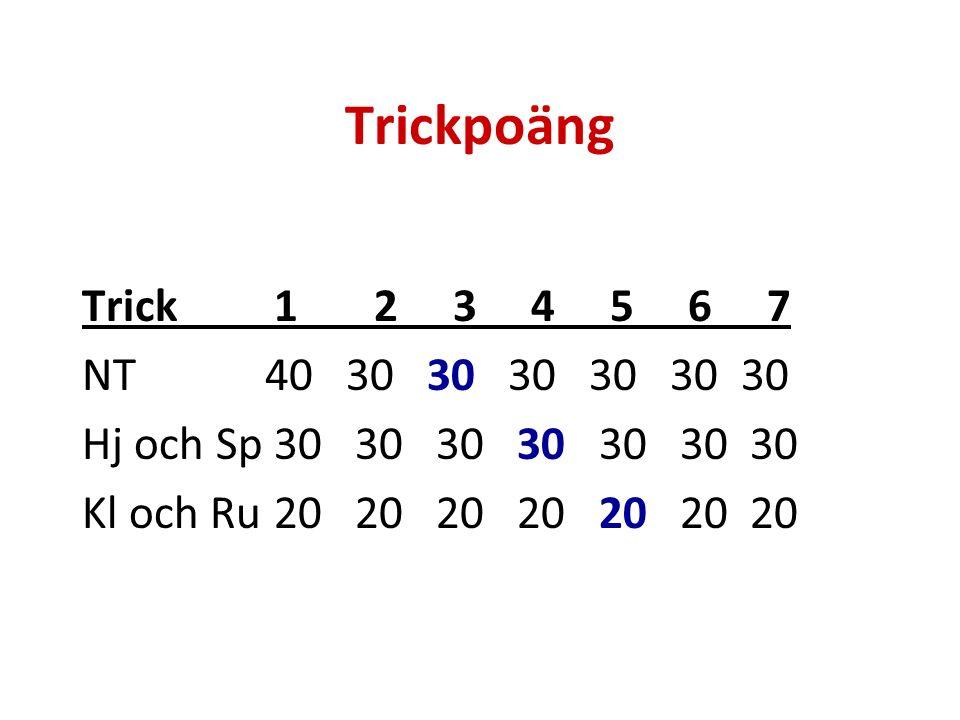 Trickpoäng Trick1 2 3 4 5 6 7 NT 40 30 30 30 30 30 30 Hj och Sp30 30 30 30 30 30 30 Kl och Ru20 20 20 20 20 20 20