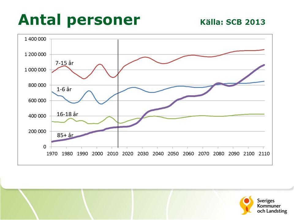 Antal personer Källa: SCB 2013