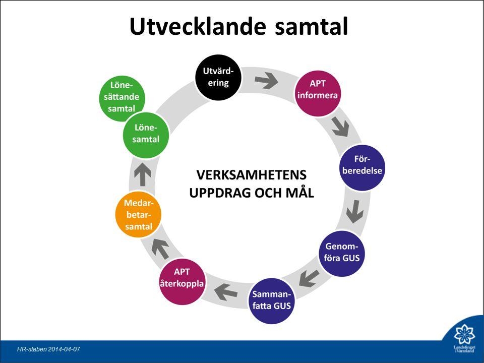 Utvecklande samtal HR-staben 2014-04-07