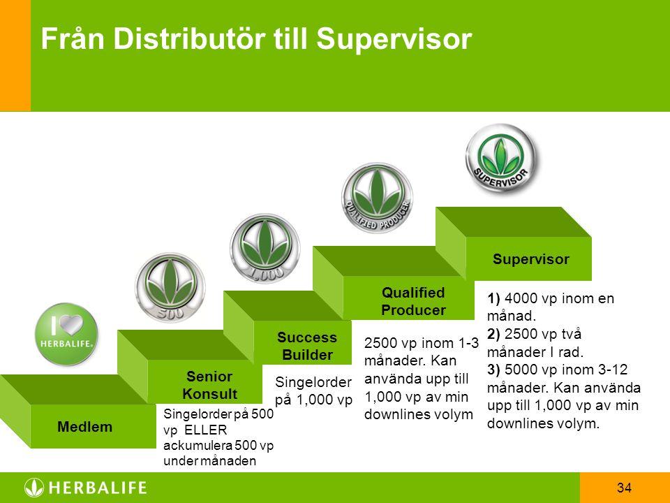 34 Success Builder Qualified Producer Supervisor Medlem Senior Konsult Singelorder på 500 vp ELLER ackumulera 500 vp under månaden Singelorder på 1,00