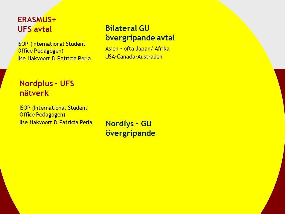 ERASMUS+ UFS avtal ISOP (International Student Office Pedagogen) Ilse Hakvoort & Patricia Perla Nordplus – UFS nätverk Bilateral GU övergripande avtal Asien – ofta Japan/ Afrika USA-Canada-Australien Nordlys – GU övergripande ISOP (International Student Office Pedagogen) Ilse Hakvoort & Patricia Perla