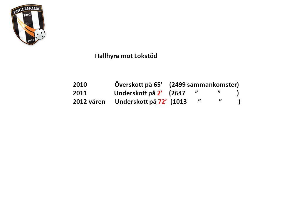 Hallhyra mot Lokstöd 2010 Överskott på 65' (2499 sammankomster) 2011 Underskott på 2' (2647 ) 2012 våren Underskott på 72' (1013 )