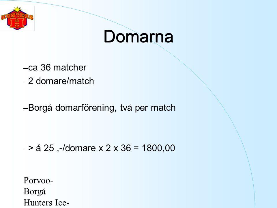 Porvoo- Borgå Hunters Ice- Hockey ry Domarna – ca 36 matcher – 2 domare/match – Borgå domarförening, två per match – > á 25,-/domare x 2 x 36 = 1800,00