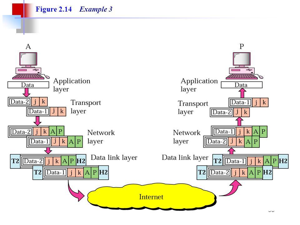 38 Figure 2.14 Example 3