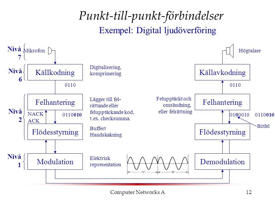 Computer Networks A12 Punkt-till-punkt-förbindelser MikrofonHögtalare KällkodningKällavkodning Digitalisering, komprimering 0110 Felhantering Lägger till fel- rättande eller felupptäckande kod, t.ex.