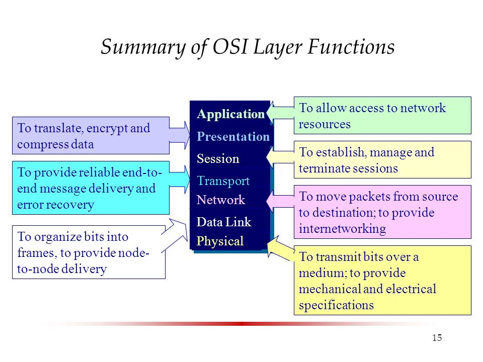 15 Summary of OSI Layer Functions Application Presentation Session Transport Network Data Link Physical To allow access to network resources To establish, manage and terminate sessions To move packets from source to destination; to provide internetworking To transmit bits over a medium; to provide mechanical and electrical specifications To translate, encrypt and compress data To provide reliable end-to- end message delivery and error recovery To organize bits into frames, to provide node- to-node delivery