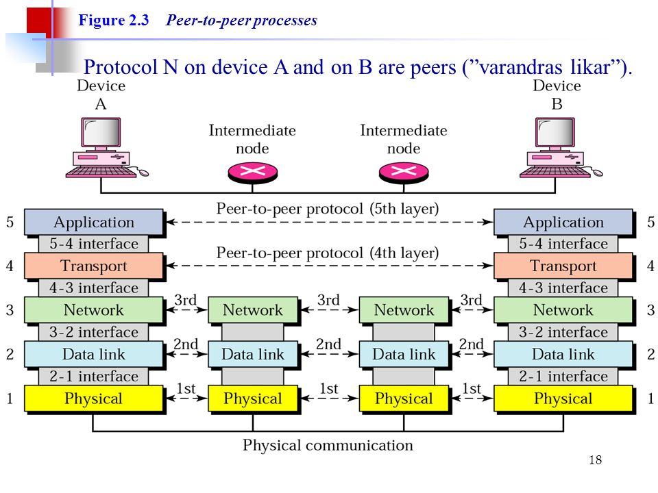 18 Figure 2.3 Peer-to-peer processes Protocol N on device A and on B are peers ( varandras likar ).