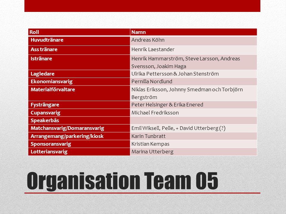 Organisation Team 05 RollNamn HuvudtränareAndreas Köhn Ass tränareHenrik Laestander Istränare Henrik Hammarström, Steve Larsson, Andreas Svensson, Joa