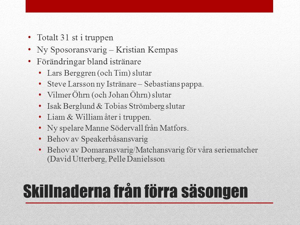 Skillnaderna från förra säsongen Totalt 31 st i truppen Ny Sposoransvarig – Kristian Kempas Förändringar bland istränare Lars Berggren (och Tim) slutar Steve Larsson ny Istränare – Sebastians pappa.