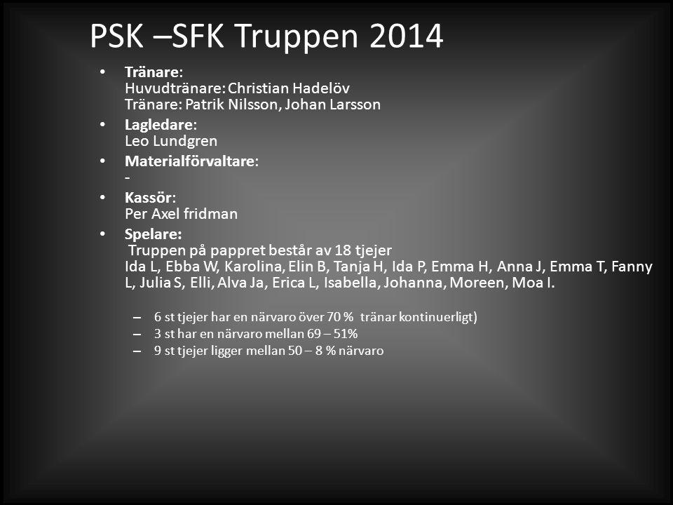 SFK Truppen 2014 Tränare: Tränare: Jonas Sjögren, Daniel Kvick, Jonas Borgmalm Lagledare: Annette Sjögren-Westman, Pia Andersson Materialförvaltare: - Kassör: .