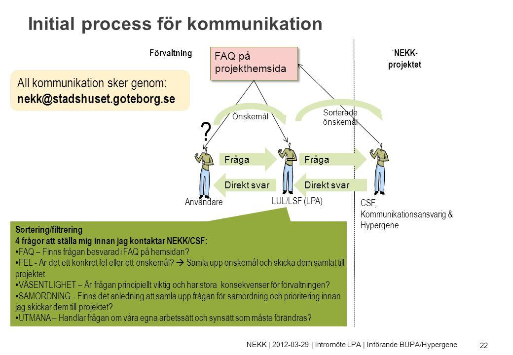 Initial process för kommunikation .