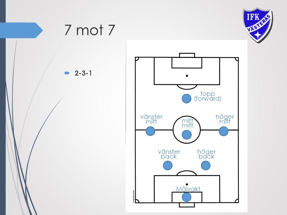 7 mot 7  2-3-1 vänster mitt höger mitt vänster back höger back topp (forward) Målvakt