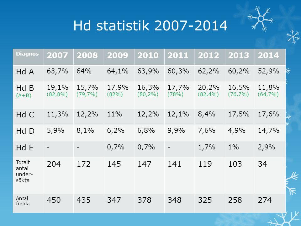 Ed statistik 2007-2014 Diagnos 20072008200920102011201220132014 Ed 0 91,5%91,4%89,7%92,6%87,9%93,2%89,7%84,8% Ed 1 7%7,4%9%6,1%7,1%3,4%8,4%9,1% Ed 2 1%-0,7%1,4%4,3%1,7%-6,1% Ed 3 0,5%1,1%0,7%- 1,7%1,9%- Totalt antal under- sökta 20117514514814111810733 Antal födda 450435347378348325258274