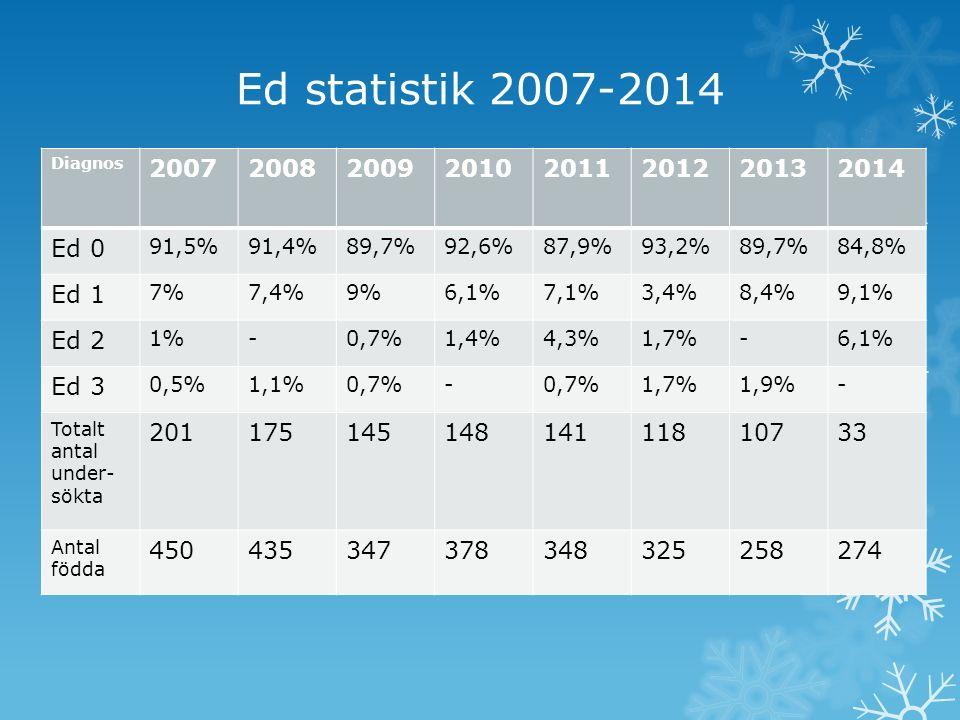 Ed statistik 2007-2014 Diagnos 20072008200920102011201220132014 Ed 0 91,5%91,4%89,7%92,6%87,9%93,2%89,7%84,8% Ed 1 7%7,4%9%6,1%7,1%3,4%8,4%9,1% Ed 2 1