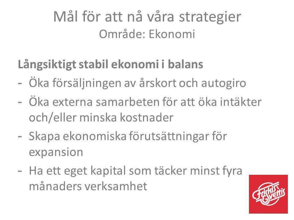 Mål för att nå våra strategier Område: Ekonomi Långsiktigt stabil ekonomi i balans -Öka försäljningen av årskort och autogiro -Öka externa samarbeten för att öka intäkter och/eller minska kostnader -Skapa ekonomiska förutsättningar för expansion -Ha ett eget kapital som täcker minst fyra månaders verksamhet