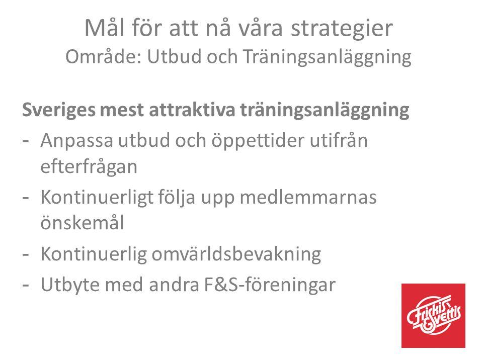 Sveriges mest attraktiva träningsanläggning -Anpassa utbud och öppettider utifrån efterfrågan -Kontinuerligt följa upp medlemmarnas önskemål -Kontinuerlig omvärldsbevakning -Utbyte med andra F&S-föreningar Mål för att nå våra strategier Område: Utbud och Träningsanläggning