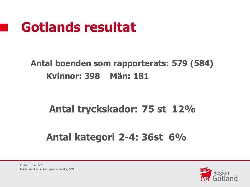 Antal boenden som rapporterats: 579 (584) Kvinnor: 398 Män: 181 Antal tryckskador: 75 st 12% Antal kategori 2-4: 36st 6% Gotlands resultat Elisabeth C Ekman Medicinskt ansvarig sjuksköterska, SOF