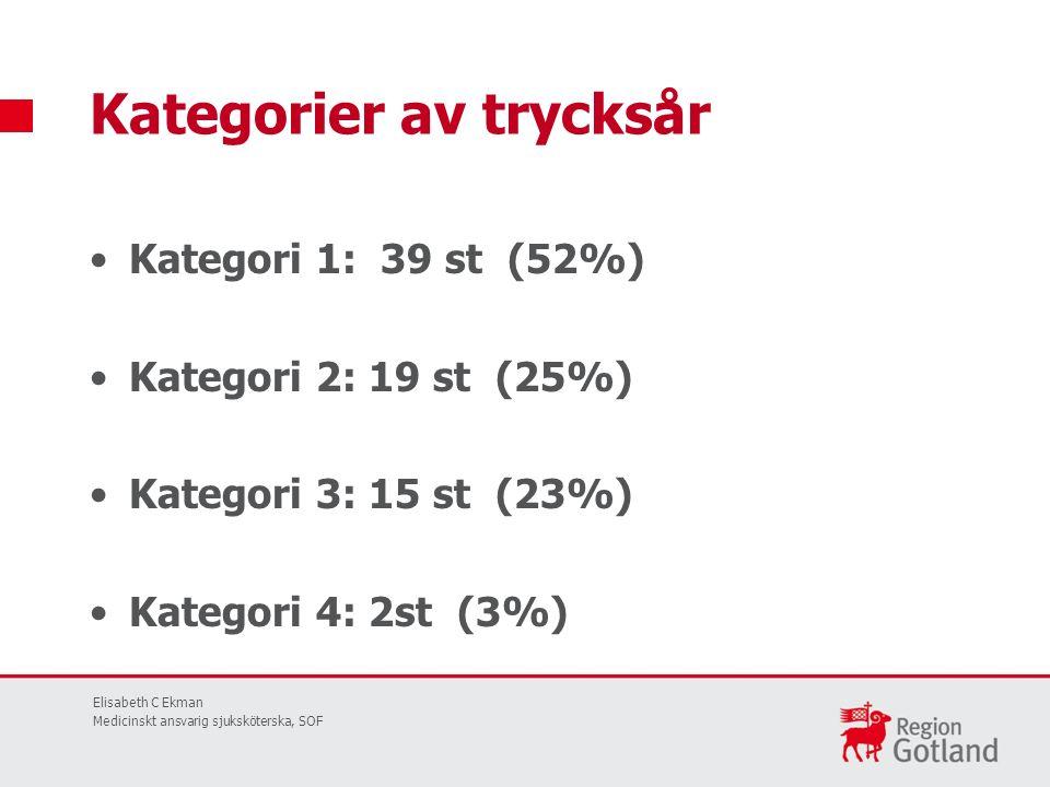 Kategori 1: 39 st (52%) Kategori 2: 19 st (25%) Kategori 3: 15 st (23%) Kategori 4: 2st (3%) Kategorier av trycksår Elisabeth C Ekman Medicinskt ansvarig sjuksköterska, SOF