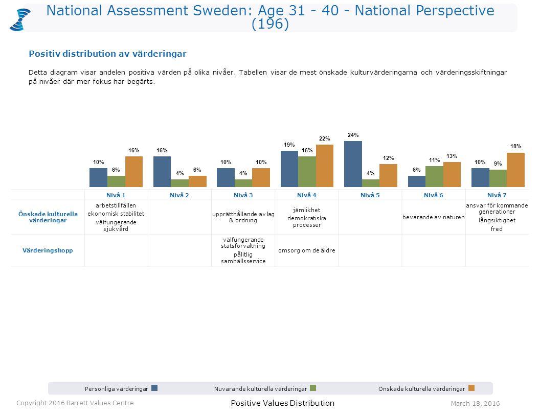 National Assessment Sweden: Age 31 - 40 - National Perspective (196) Personliga värderingarNuvarande kulturella värderingarÖnskade kulturella värderingar Positive Values Distribution Copyright 2016 Barrett Values Centre March 18, 2016 Nivå 1Nivå 2Nivå 3Nivå 4Nivå 5Nivå 6Nivå 7 Önskade kulturella värderingar arbetstillfällen ekonomisk stabilitet välfungerande sjukvård upprätthållande av lag & ordning jämlikhet demokratiska processer bevarande av naturen ansvar för kommande generationer långsiktighet fred Värderingshopp välfungerande statsförvaltning pålitlig samhällsservice omsorg om de äldre Detta diagram visar andelen positiva värden på olika nivåer.
