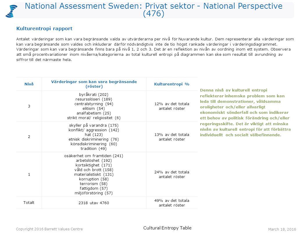National Assessment Sweden: Privat sektor - National Perspective (476) Antalet värderingar som kan vara begränsande valda av utvärderarna per nivå för