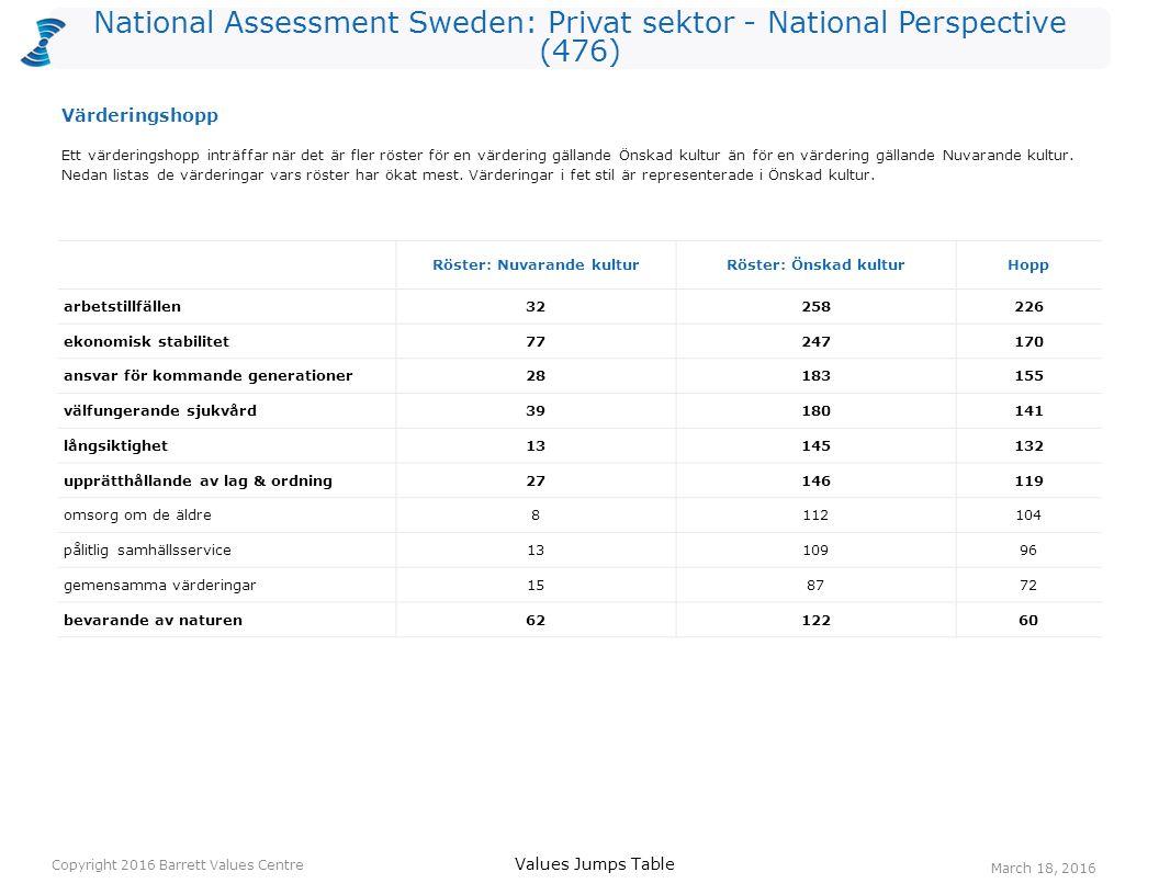National Assessment Sweden: Privat sektor - National Perspective (476) Röster: Nuvarande kulturRöster: Önskad kulturHopp arbetstillfällen32258226 ekon
