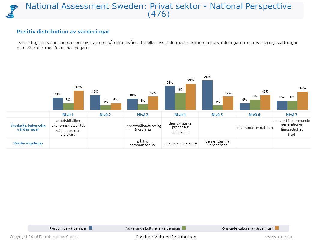 National Assessment Sweden: Privat sektor - National Perspective (476) Personliga värderingarNuvarande kulturella värderingarÖnskade kulturella värder