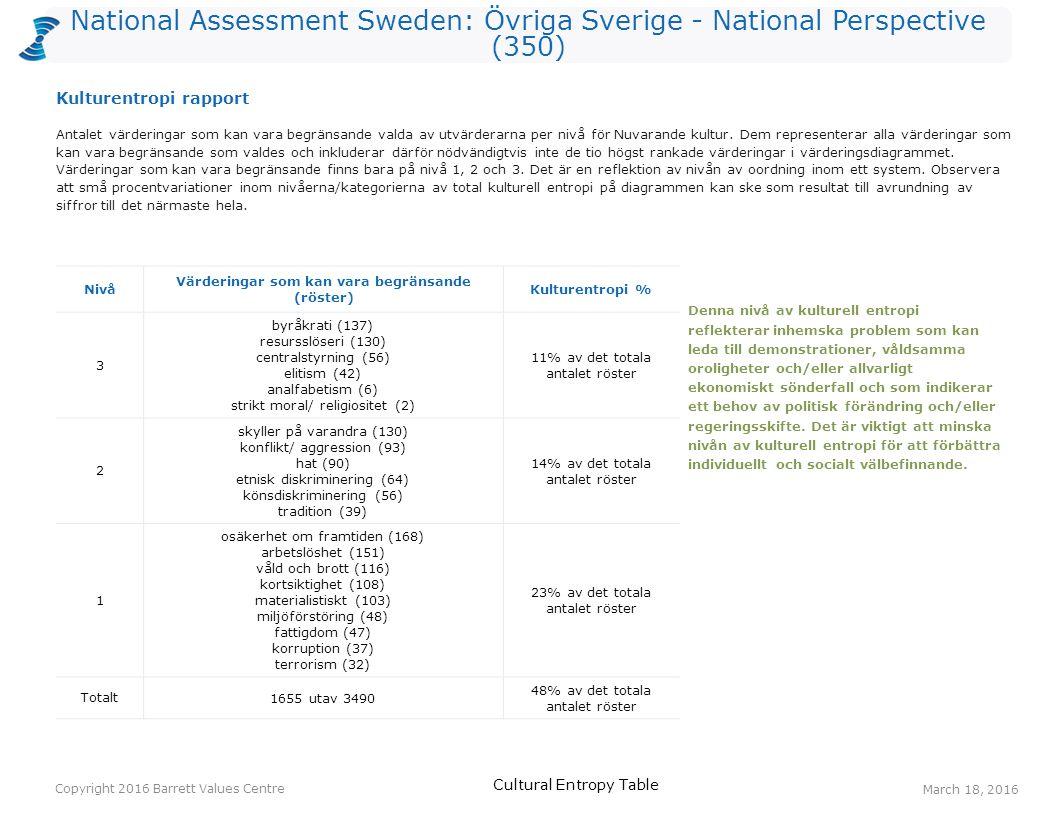 National Assessment Sweden: Övriga Sverige - National Perspective (350) Röster: Nuvarande kulturRöster: Önskad kulturHopp arbetstillfällen21200179 ansvar för kommande generationer23136113 ekonomisk stabilitet5815799 långsiktighet810294 välfungerande sjukvård3813092 omsorg om de äldre169983 upprätthållande av lag & ordning198970 pålitlig samhällsservice168367 jämlikhet5510954 gemensamma värderingar126048 Ett värderingshopp inträffar när det är fler röster för en värdering gällande Önskad kultur än för en värdering gällande Nuvarande kultur.