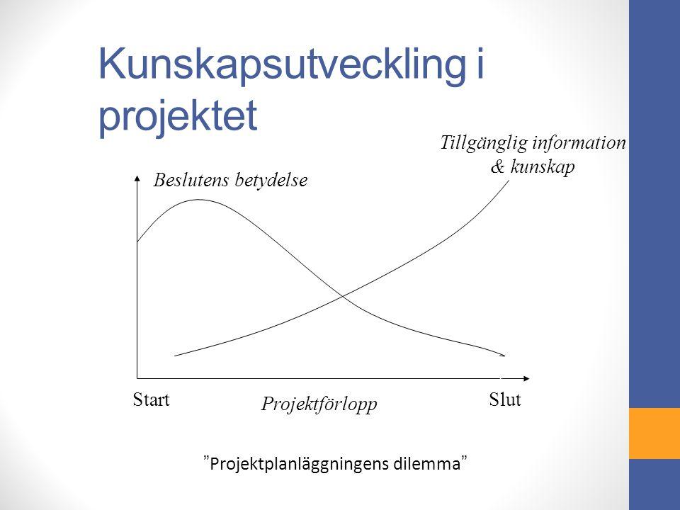 Kunskapsutveckling i projektet Projektförlopp Beslutens betydelse Tillgänglig information & kunskap StartSlut Projektplanläggningens dilemma