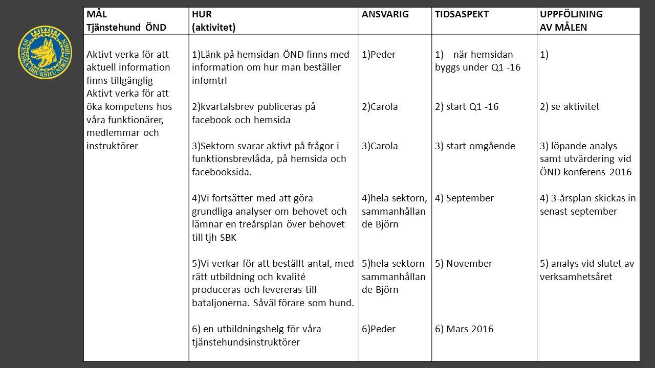 MÅL Tjänstehund ÖND HUR (aktivitet) ANSVARIGTIDSASPEKTUPPFÖLJNING AV MÅLEN Aktivt verka för att aktuell information finns tillgänglig Aktivt verka för att öka kompetens hos våra funktionärer, medlemmar och instruktörer 1)Länk på hemsidan ÖND finns med information om hur man beställer infomtrl 2)kvartalsbrev publiceras på facebook och hemsida 3)Sektorn svarar aktivt på frågor i funktionsbrevlåda, på hemsida och facebooksida.
