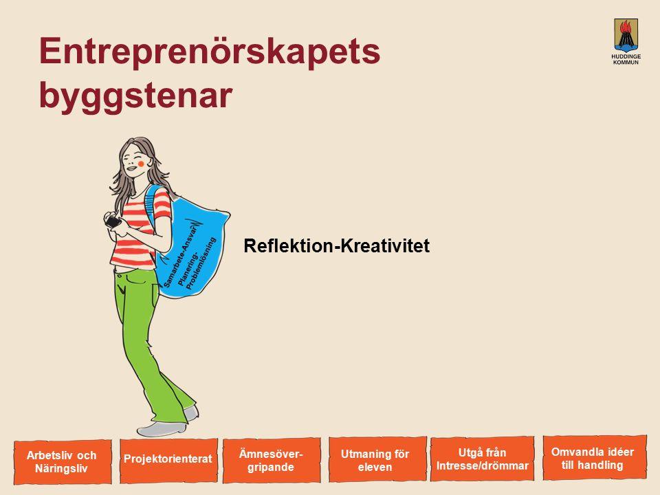Entreprenörskapets byggstenar Reflektion-Kreativitet S a m a r b e t e - A n s v a r P l a n e r i n g - P r o b l e m l ö s n i n g Arbetsliv och Näringsliv Omvandla idéer till handling Utgå från Intresse/drömmar Utmaning för eleven Ämnesöver- gripande Projektorienterat