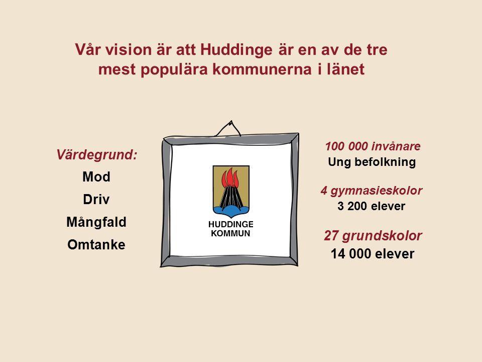 Vår vision är att Huddinge är en av de tre mest populära kommunerna i länet Värdegrund: Mod Driv Mångfald Omtanke 27 grundskolor 14 000 elever 100 000