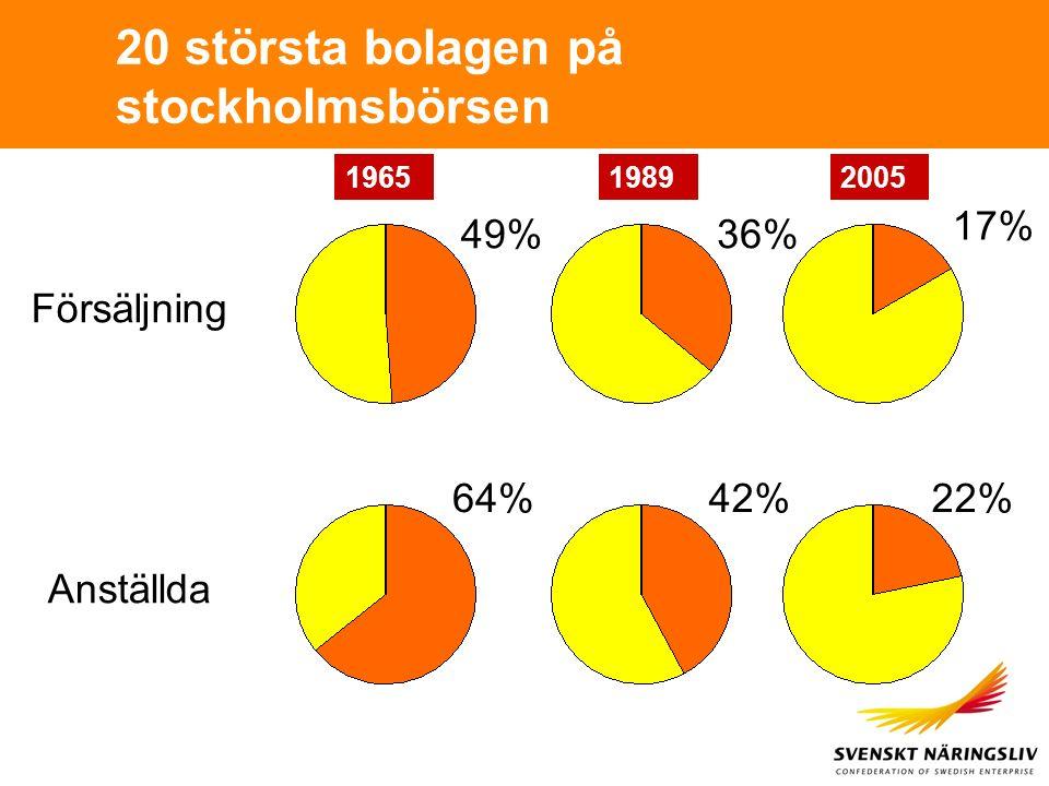 20 största bolagen på stockholmsbörsen 196519892005 Försäljning Anställda 49% 22%42%64% 36% 17%