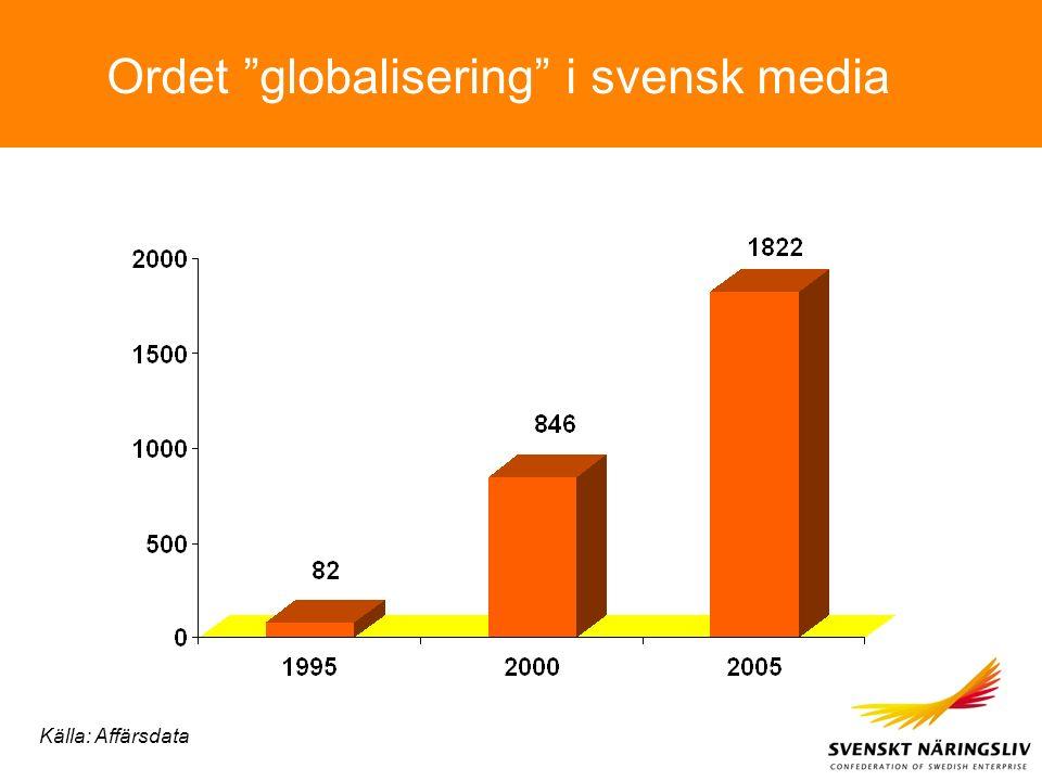 """Ordet """"globalisering"""" i svensk media Källa: Affärsdata"""