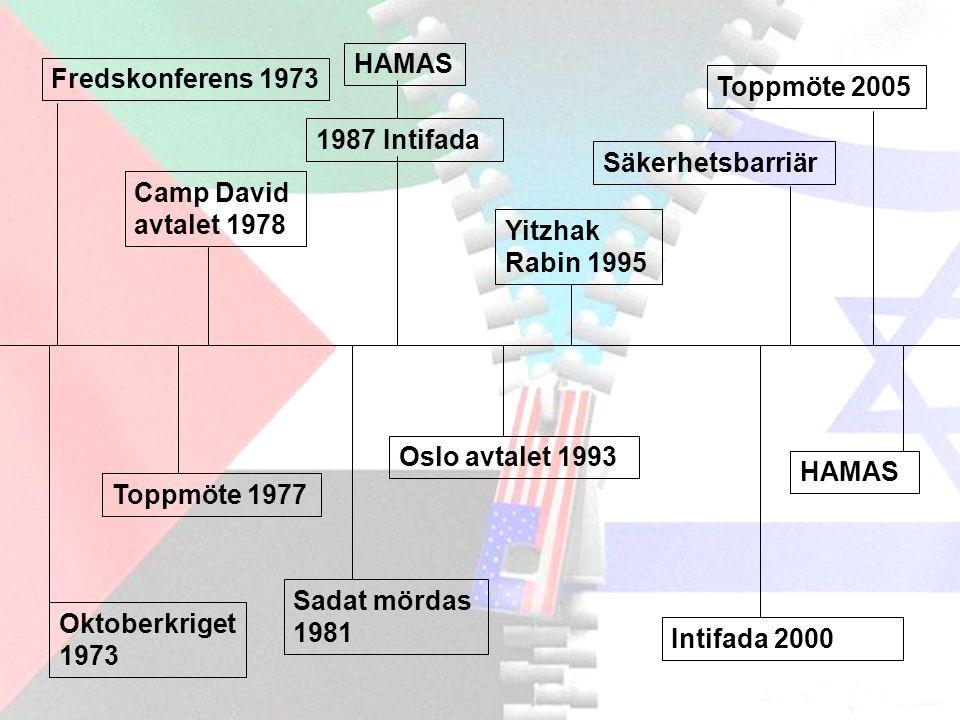 Situationen idag UNRWA HAMAS – al Fatah Gazaremsan, Västbanken Terror Säkerhetsbarriär Annapolis 27-28 nov 2007 Israeliska eftergifter