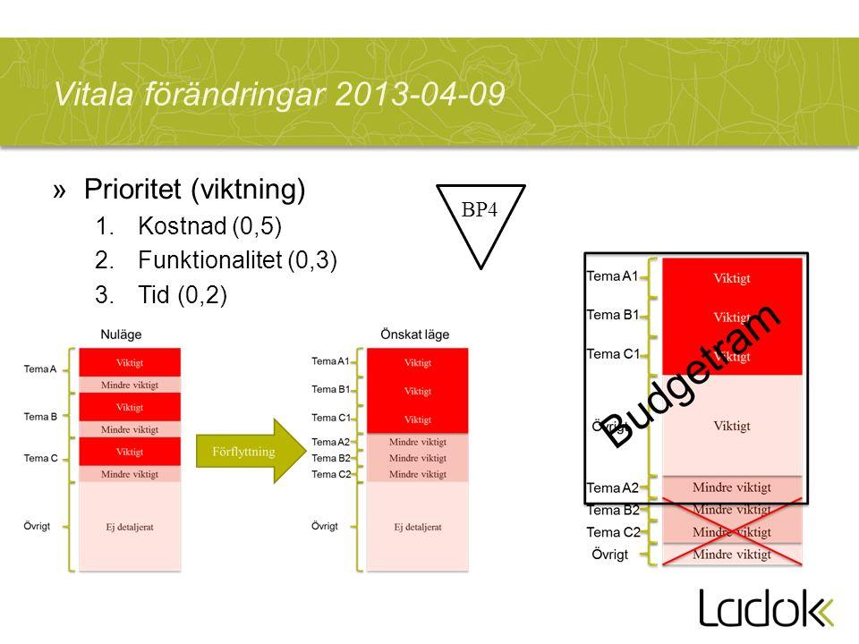 Vitala förändringar 2013-04-09 »Prioritet (viktning) 1.Kostnad (0,5) 2.Funktionalitet (0,3) 3.Tid (0,2) BP4