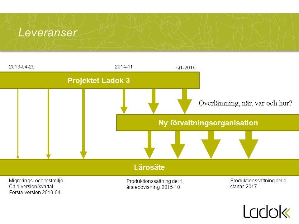 Leveranser Projektet Ladok 3 Ny förvaltningsorganisation Lärosäte Migrerings- och testmiljö Ca 1 version/kvartal Första version 2013-04 2013-04-292014-11 Q1-2016 Produktionssättning del 1, årsredovisning.