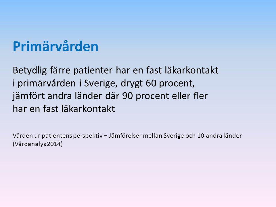 Primärvården Betydlig färre patienter har en fast läkarkontakt i primärvården i Sverige, drygt 60 procent, jämfört andra länder där 90 procent eller f