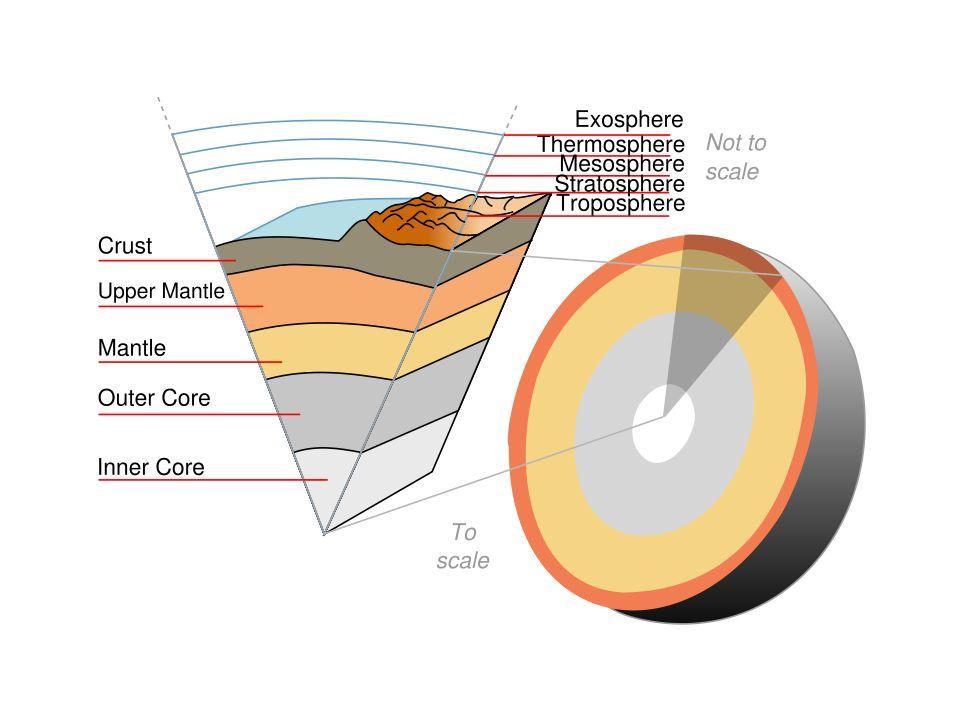 Jordskorpans sammanställning