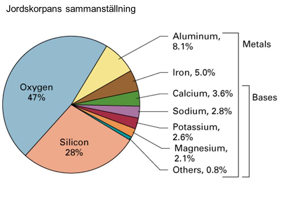 Svensk klassificering av magmatiska bergarter Vulkaniska (basalt) Gångbergarter (diabas) Djupbergarter (granit, gabbro) basalt granit