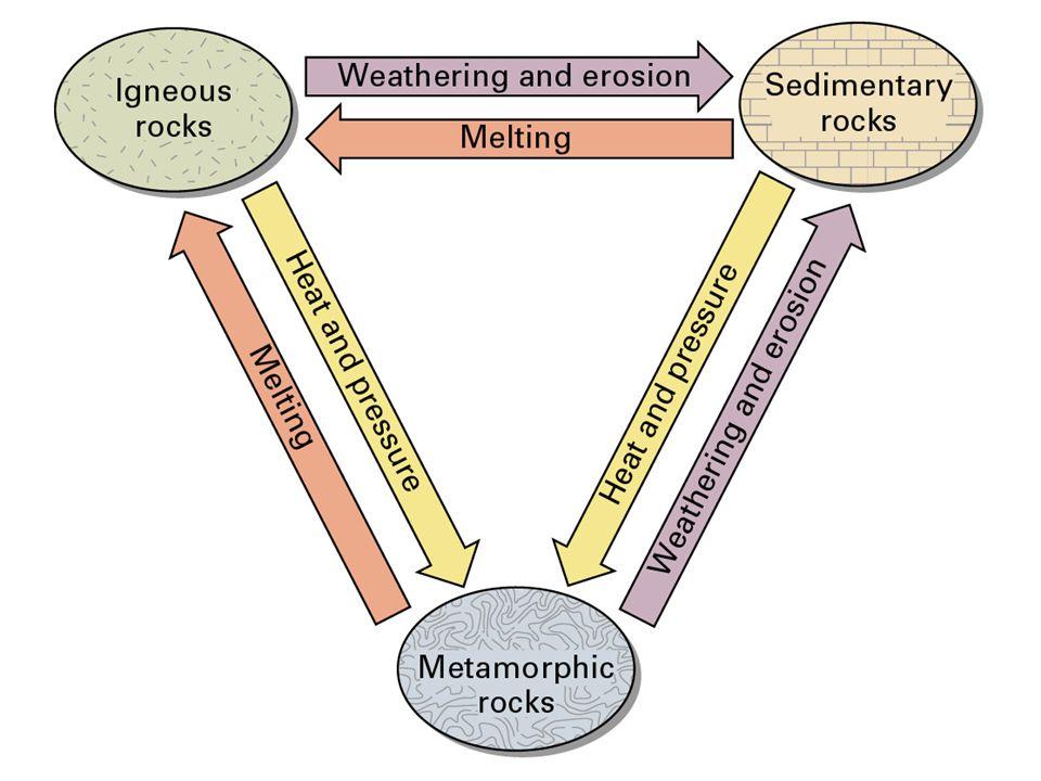 Magmatiska bergarter Forms från stelning av flytande material: –Intrusivt magmatiskt bergart– långsamt stelning inom jorden som leder till stora kristaller/korn –Extrusivt magmatiskt bergart– snabbt stelning på jordens yta som leder till små kristaller/korn Flesta är silikat mineraler– sammanställning av kisel ('silica') och syre.